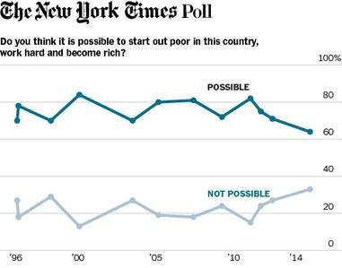 NY Times Poll 2